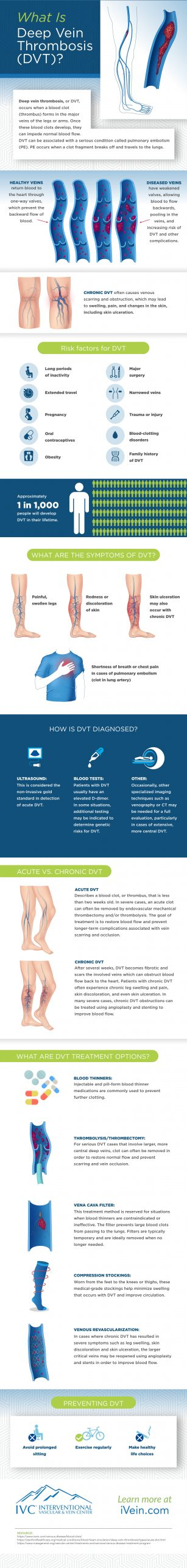 What is deep vein thrombosis infographic